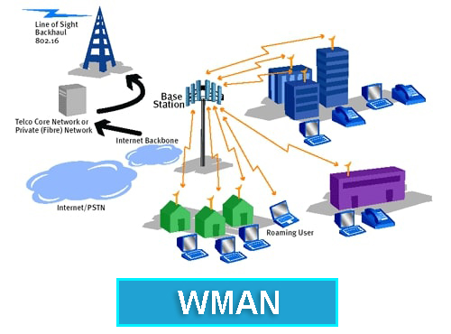 Wireless Metropolitan Area Network (WMAN)