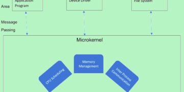 What is microkernel OS