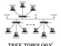 Tree topology Diagram