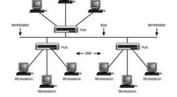 Tree topology Diagram