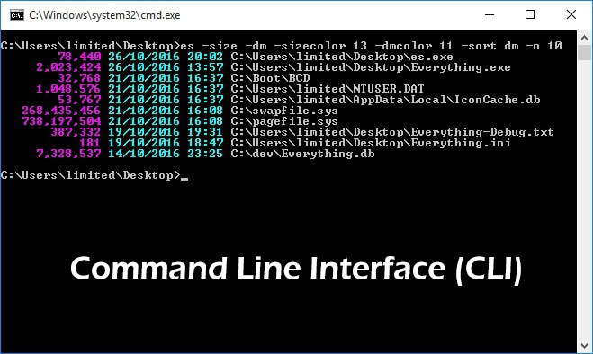 Diagram of Command Line Interface (CLI)