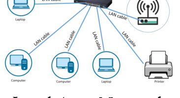 Features of local area network