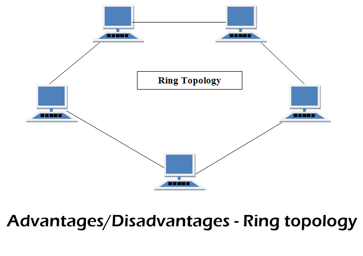 Pros and cons of ring topology