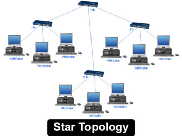 Features of star topology