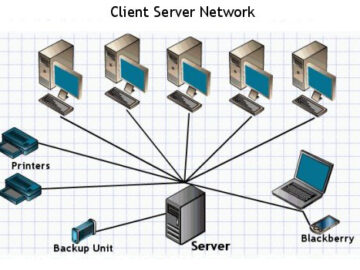 Client server network diagram