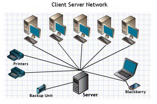 Client server network diagram