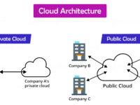 Cloud Architecture Diagram