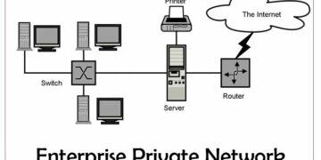 Diagram of Enterprise Private Network
