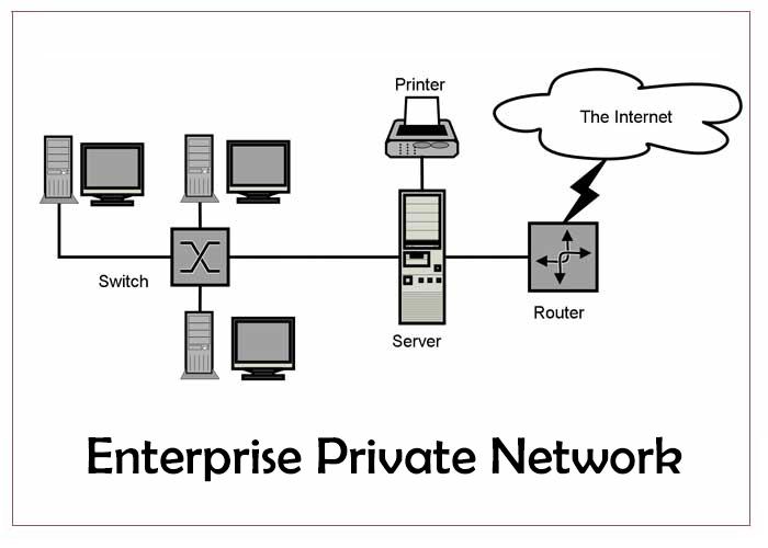 Diagram of Enterprise Private Network (EPN)