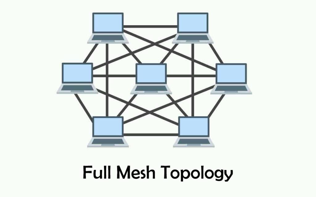 Diagram of Full mesh topology