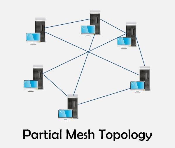 Diagram of Partial mesh topology