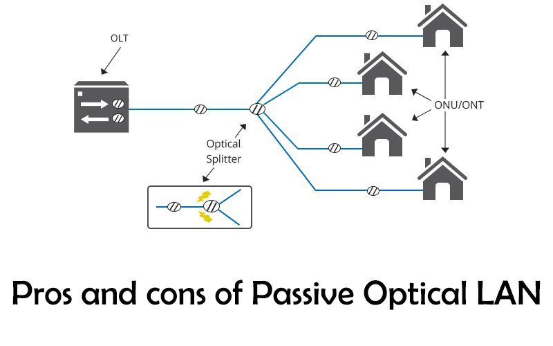 Pros and cons of Passive optical local area network (POLAN)