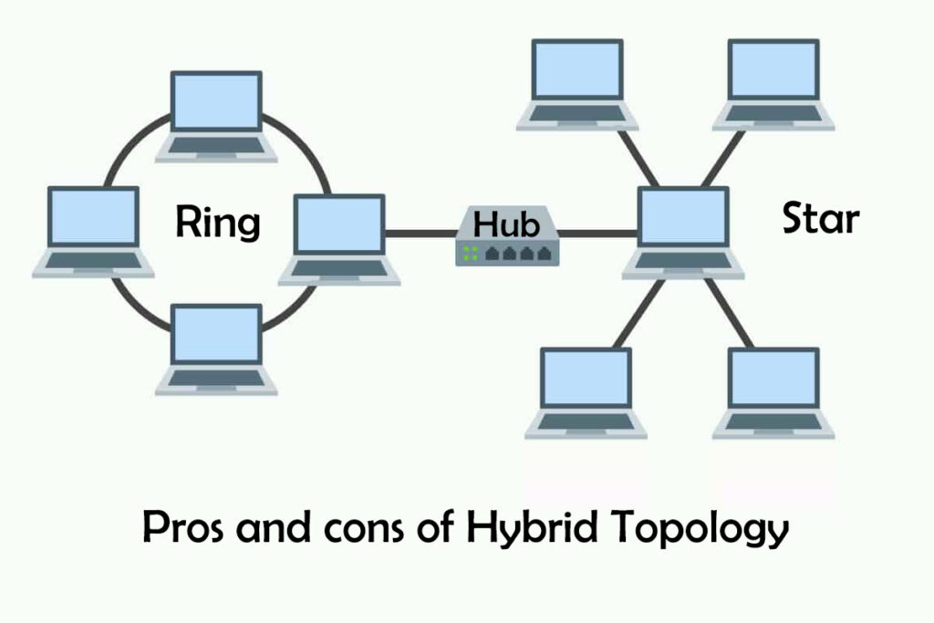 Pros and cons of hybrid topology