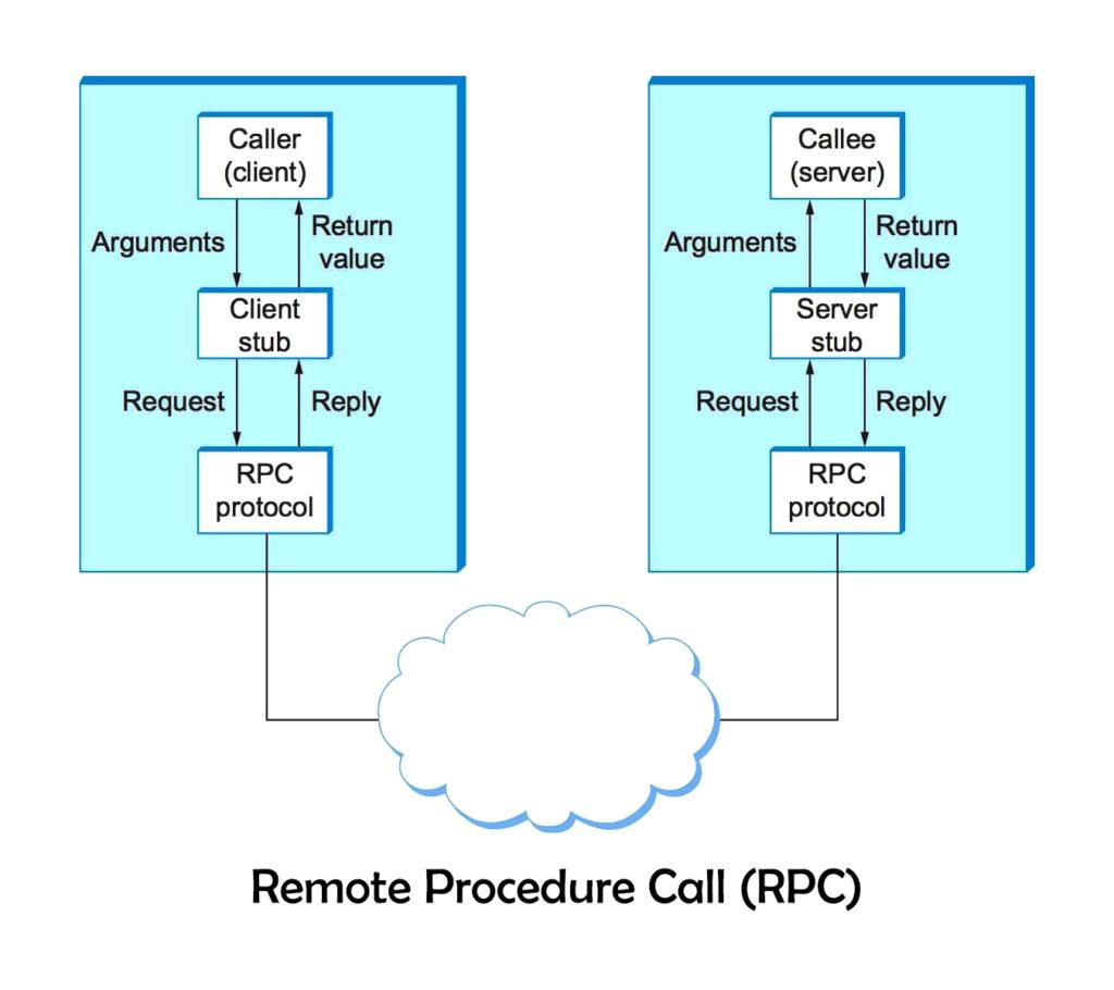 Diagram of RPC (Remote Procedure Call )