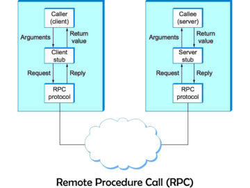 Remote Procedure Call (RPC) Diagram