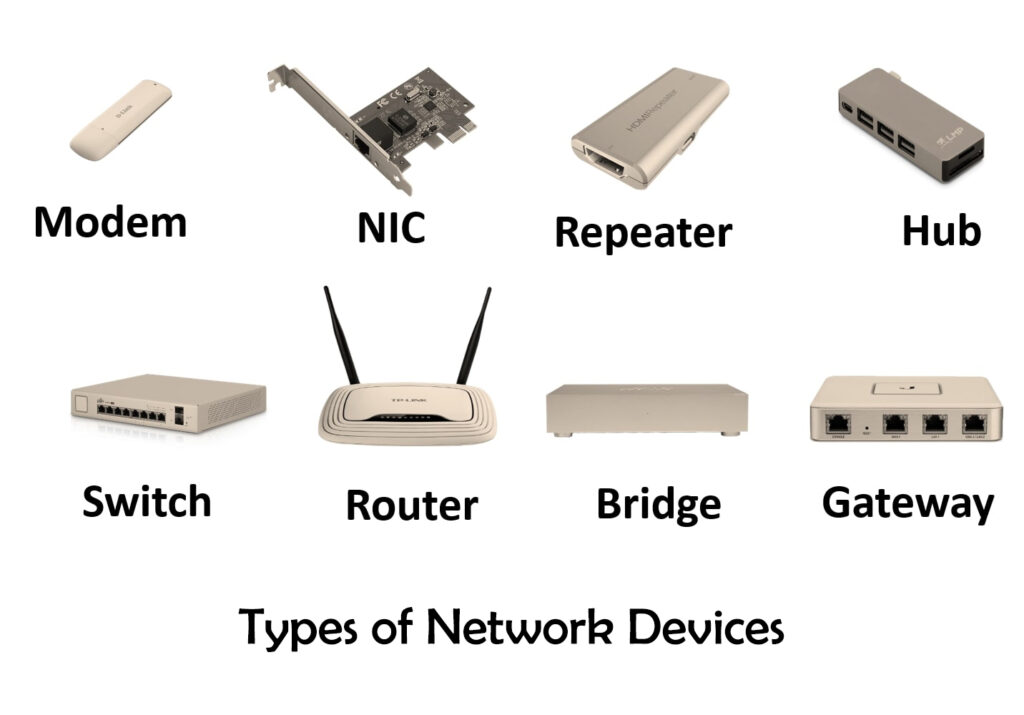 Diagram of network devices