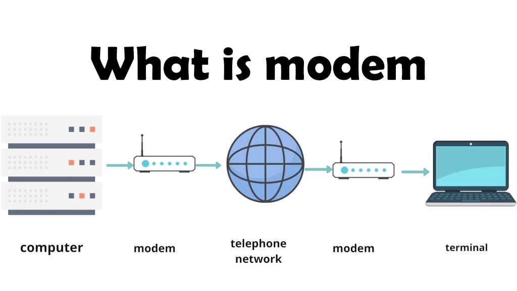 Types of modem