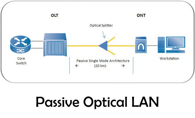 Passive optical local area network (POLAN)