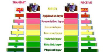 OSI model diagram
